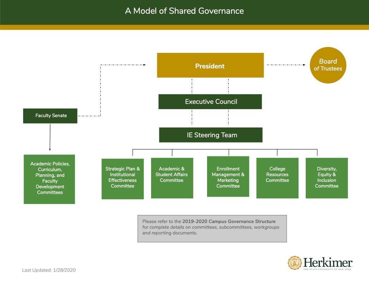 A Model of Shared Governance final version