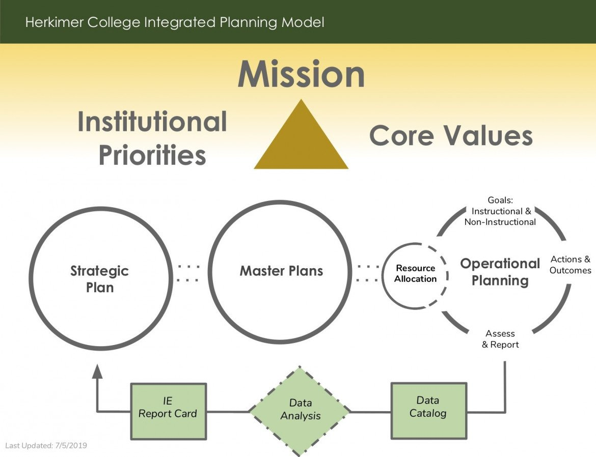 Integrated Planning Model 2019