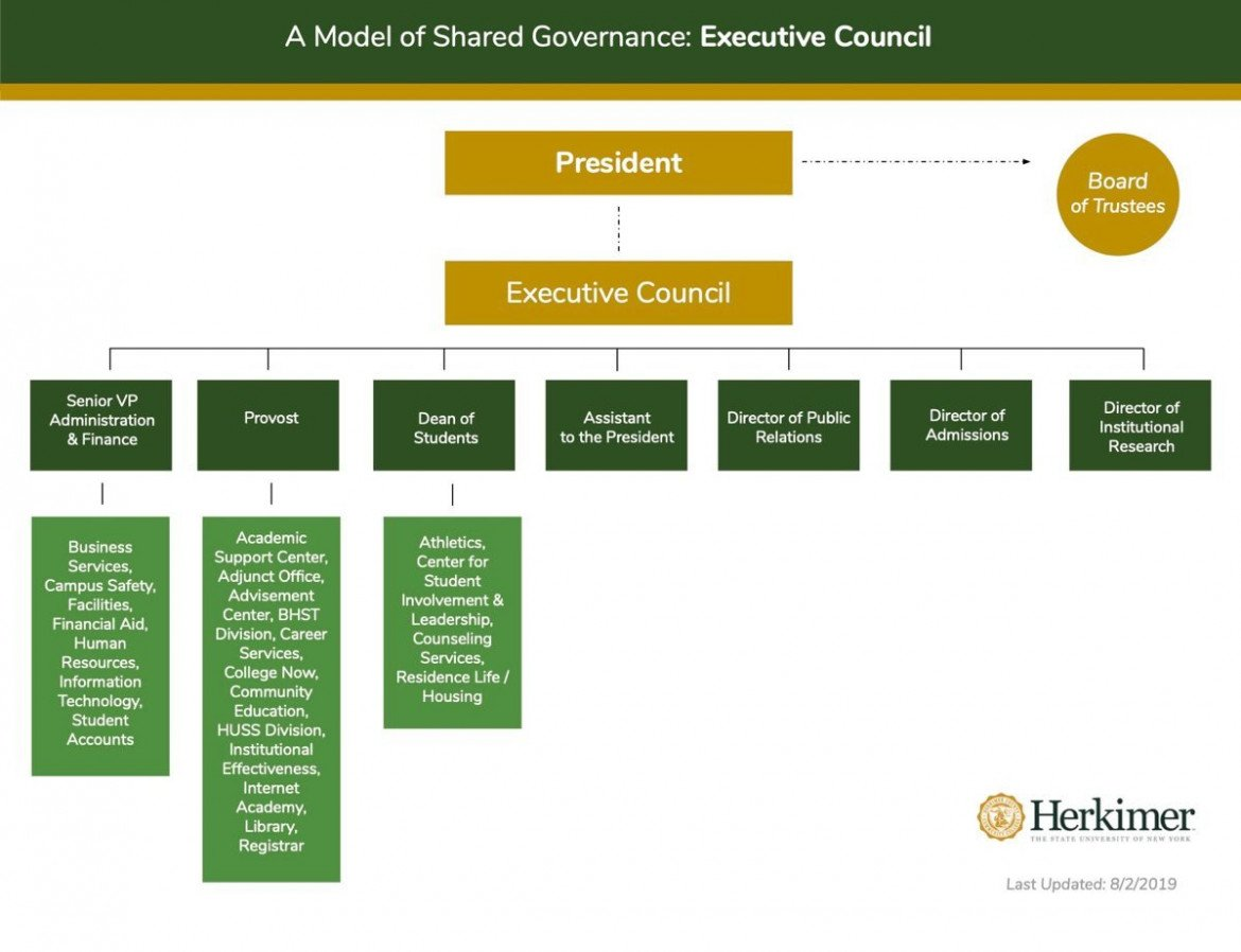 Shared Governance Executive Council